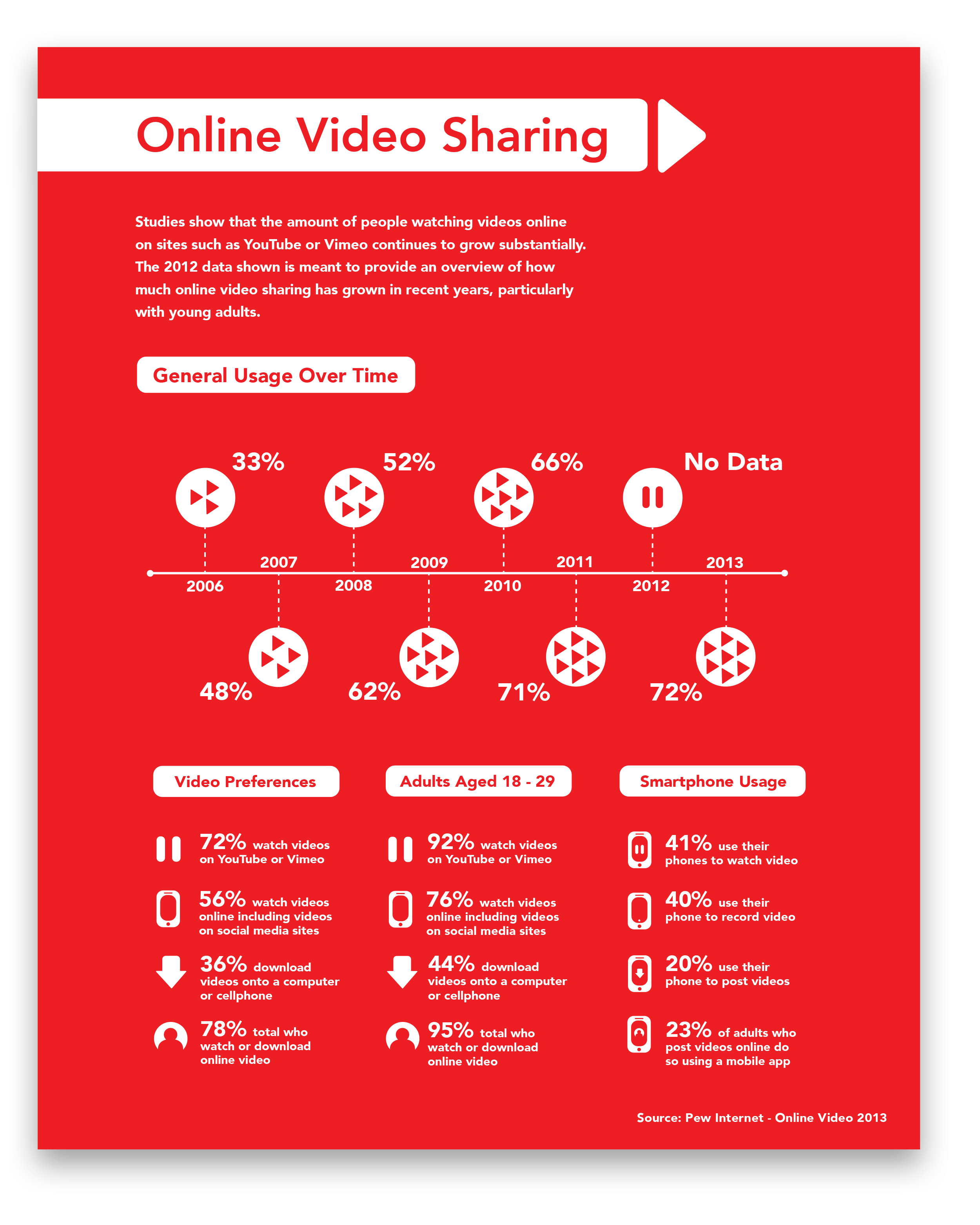Online Video Sharing